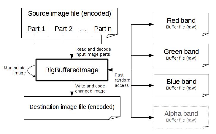 Effective Handling of Big Images in Java